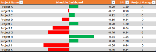 Simple PMO Dashboard