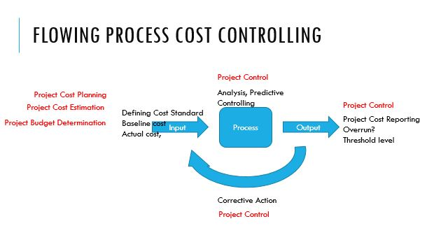 cost control formula Introduction to cost accounting (control budgeting variance analysis ¾ costs that change directly in proportion to changes in.
