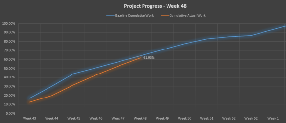 s Curve Project Progress.PNG