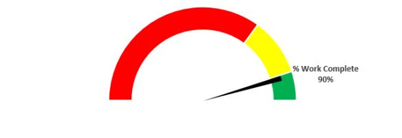 Speedometer Project Progress
