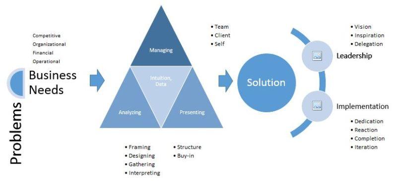 mckinsey-strategic-problem-solving-model
